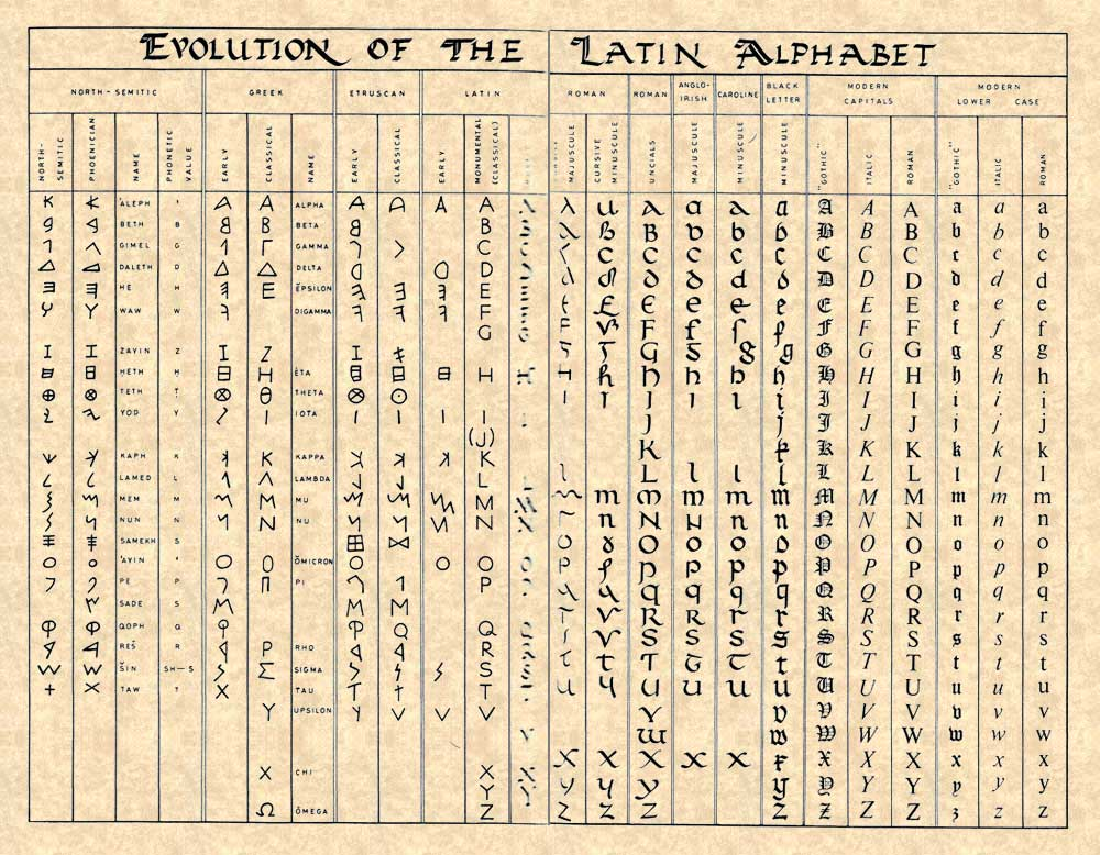 The Key to it All—Evolution of the Latin Alphabet